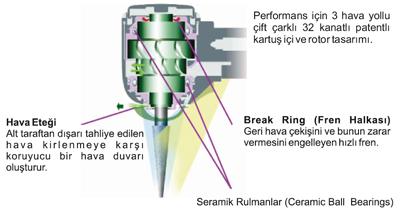 MORITA Aeratör - Twin Power Türbin (Mini Model) | Metco Dental